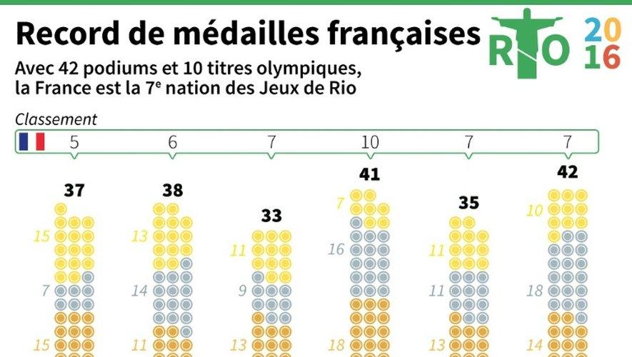 Infographie sur le record de médailles ramenées par la délégation française des Jeux de Rio