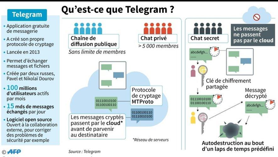 Qu'est-ce que Telegram?