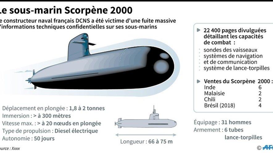 Le sous-marin Scorpene 2000