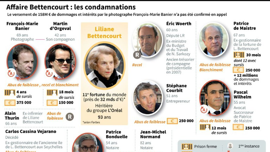 Affaire Bettencourt : les condamnations