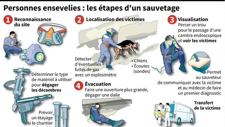 Personnes ensevelies : les étapes d'un sauvetage