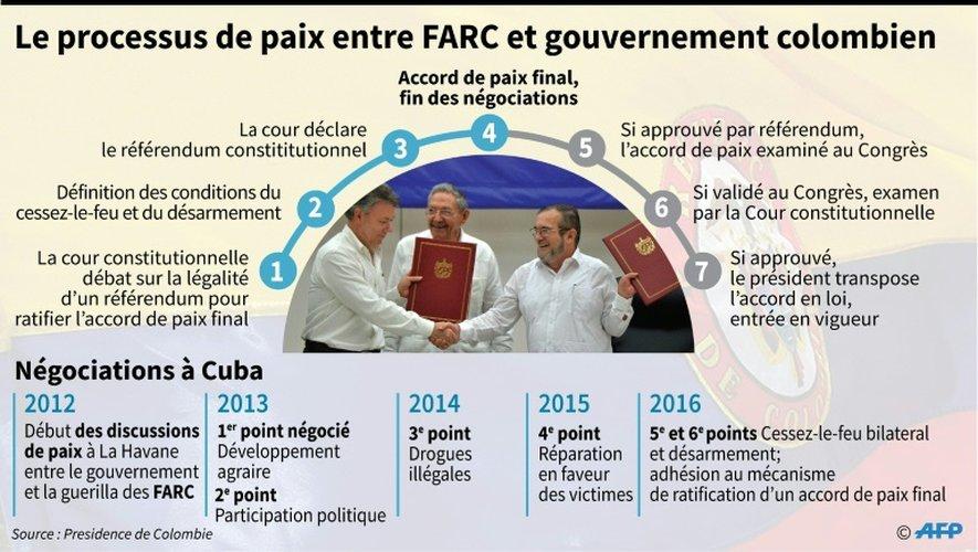 Le processus de paix entre FARC et gouvernement colombien