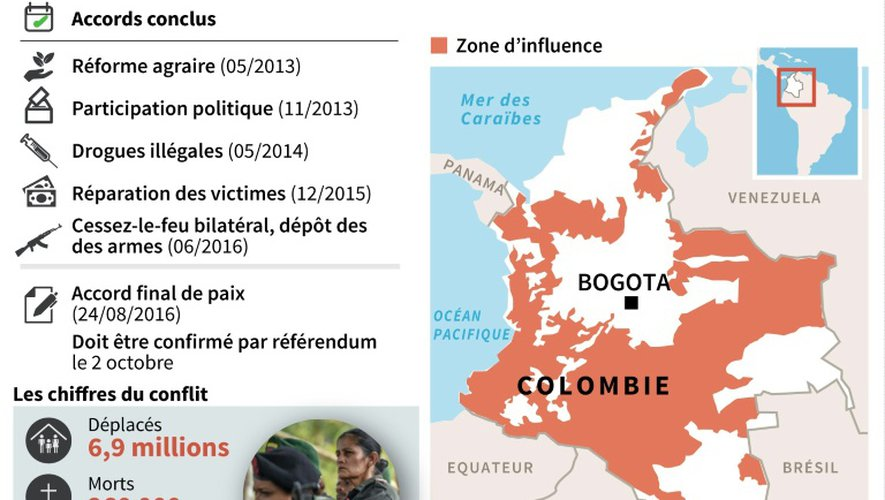 Colombie : accord historique entre FARC et gouvernement