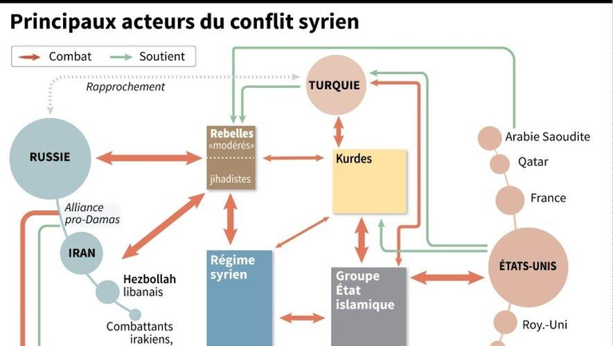 Principaux acteurs du conflit syrien