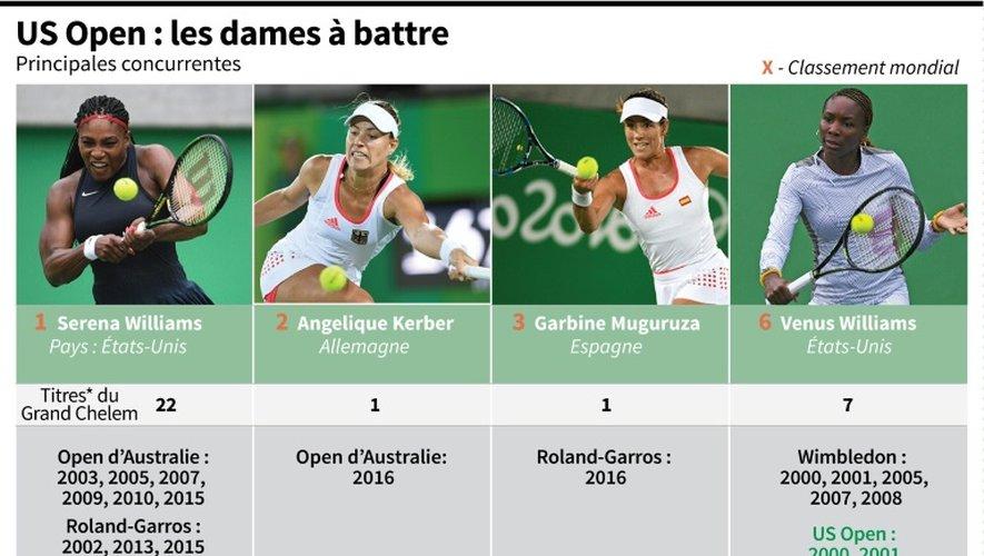 US Open : les dames à battre