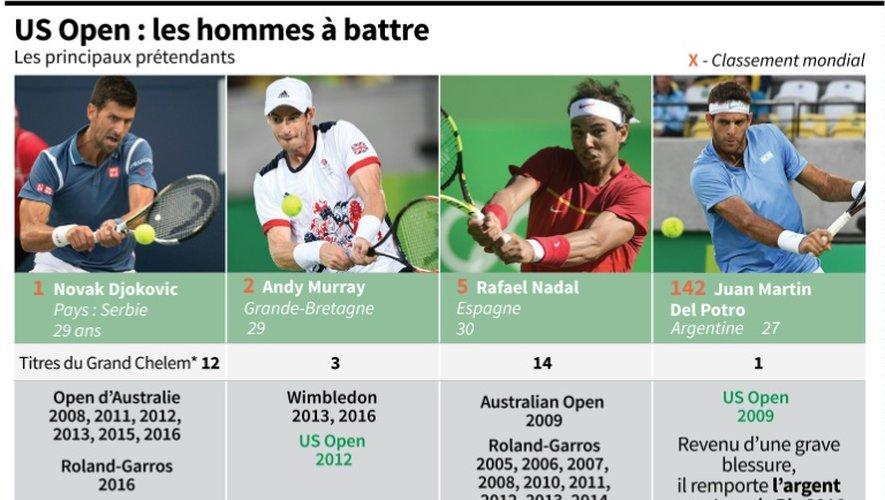 US Open: les hommes à battre
