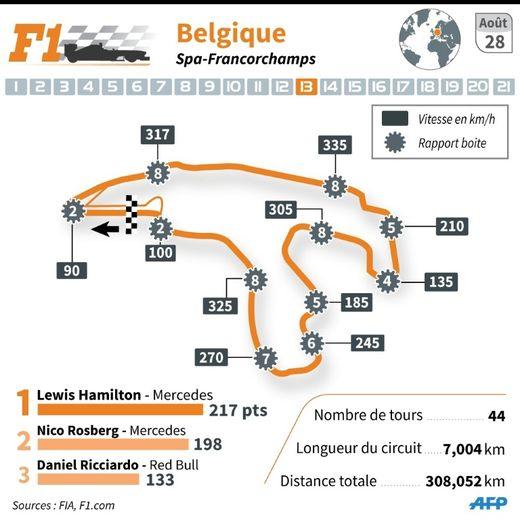 Circuit du GP prix de Belgique de F1