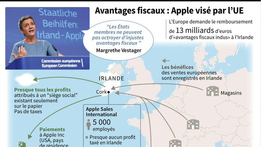Avantages fiscaux : Apple visé par l'UE