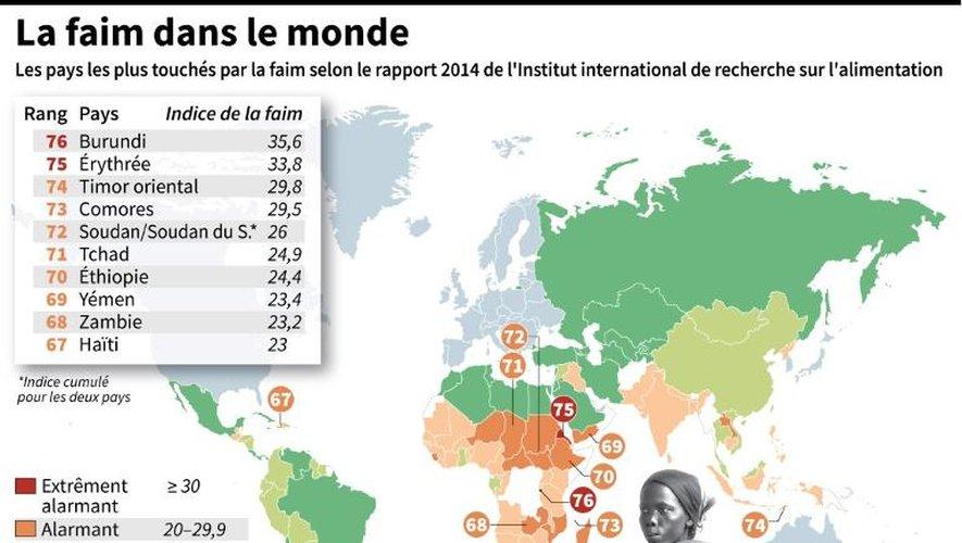 Les pays les plus touchés par la faim sur les indices du rapport de l'Institut International de recherche sur l'Alimentation (IFPRI) 2014