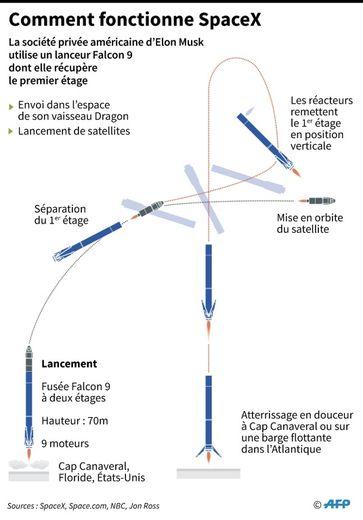 Comment fonctionne SpaceX