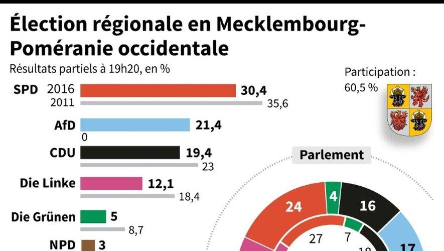 Election régionale en Mecklembourg-Poméranie occidentale