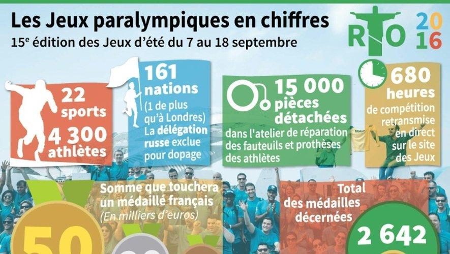Les Jeux paralympiques en chiffres