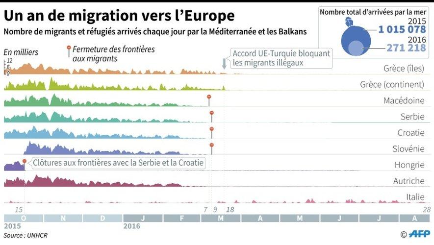 Un an de migration vers l'Europe