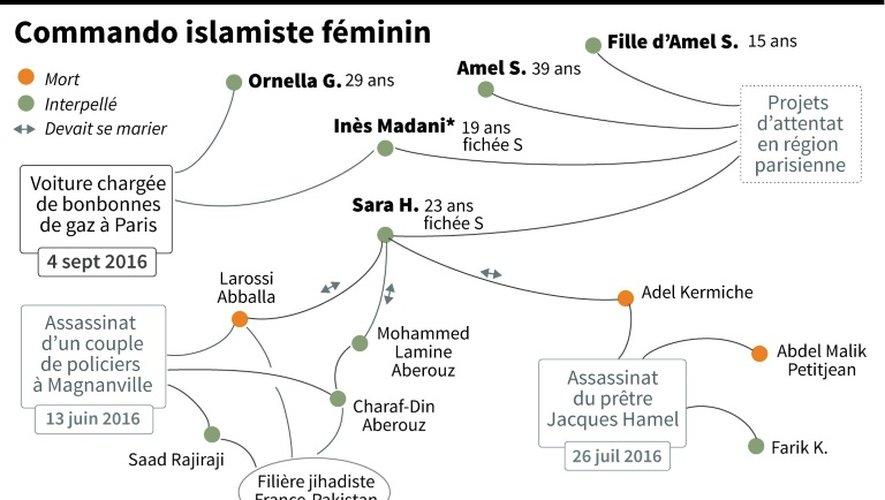 Commando islamiste féminin