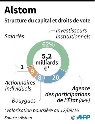 Alstom : structure du capital et droits de vote