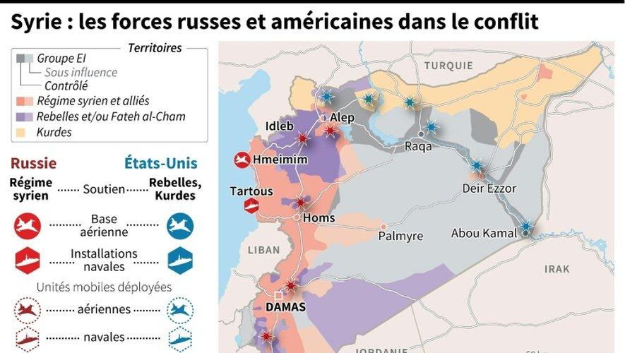 Syrie : les forces russes et américaines dans le conflit