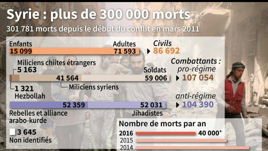Bilans global et évolution du nombre de morts depuis 2011 en Syrie