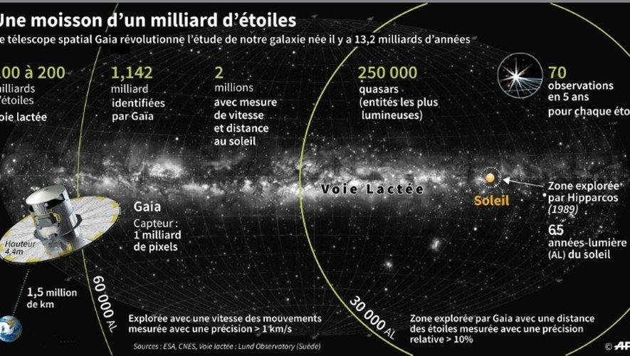 Schéma expliquant la zone de recherches du télescope spatial européen Gaïa de l'ESA qui a cartographié plus d'un milliard d'étoiles et données sur les premiers résultats