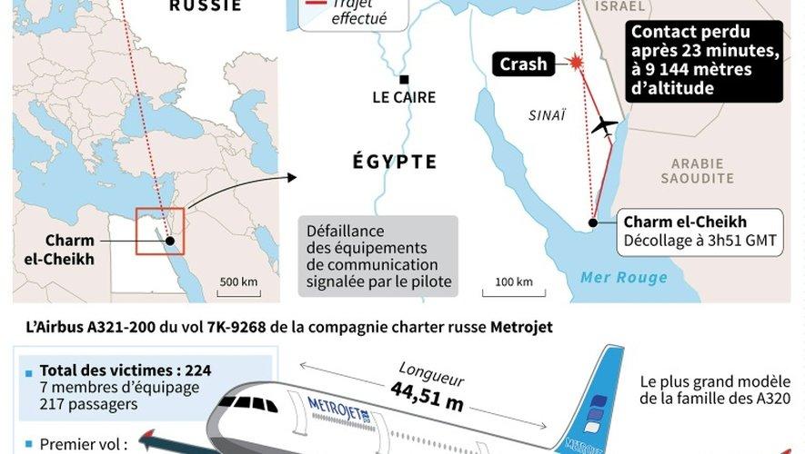 Données du vol 9268 de Metrojet qui s'est écrasé en Egypte et caractéristiques de l'Airbus A321-200