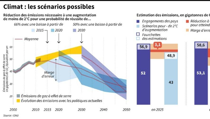 Climat : les scénarios possibles