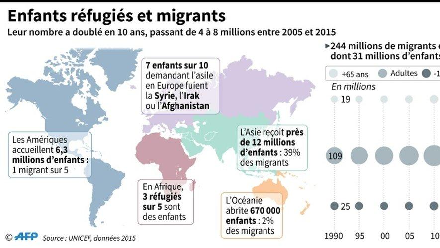 Enfants réfugiés