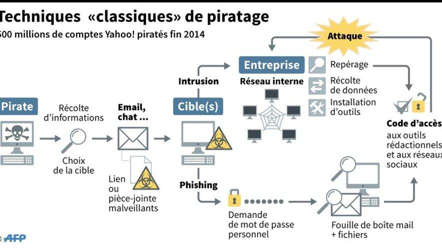 """Techniques """"classiques"""" de piratage"""