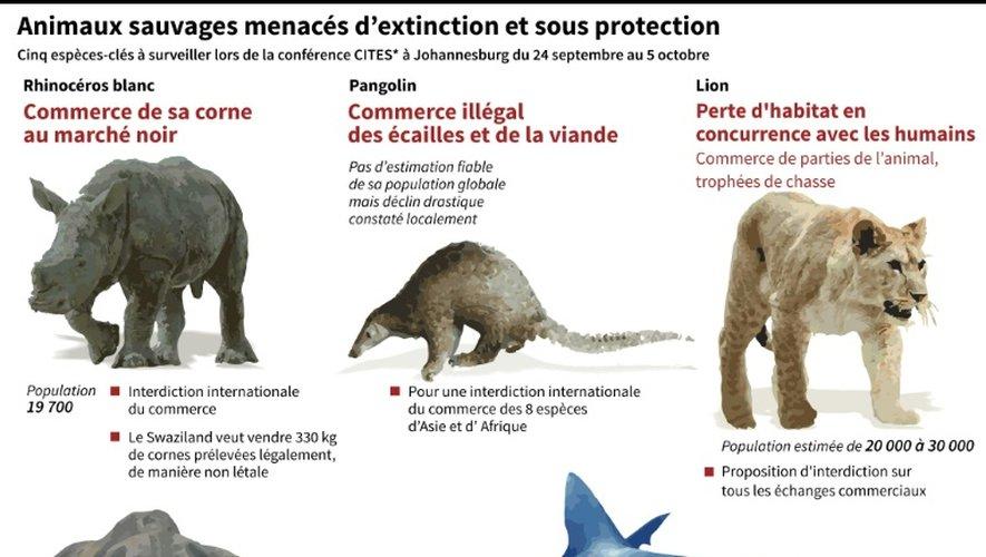 Espèces sauvages menacées d'extinction et sous protection