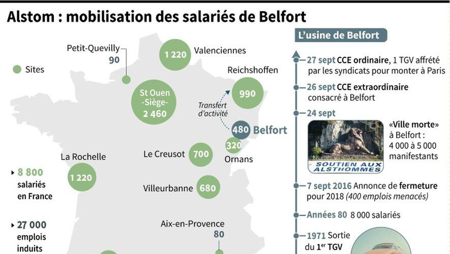 Alstom : mobilisation des salariés de Belfort