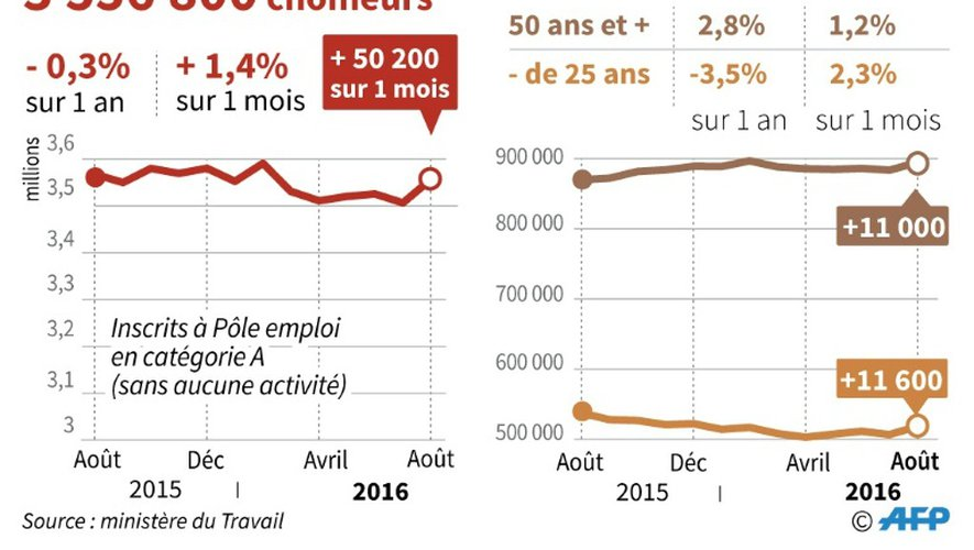 Hausse du chômage en août