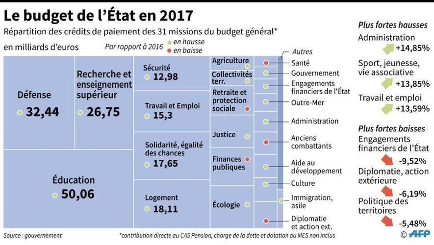 Le budget de l'Etat en 2017
