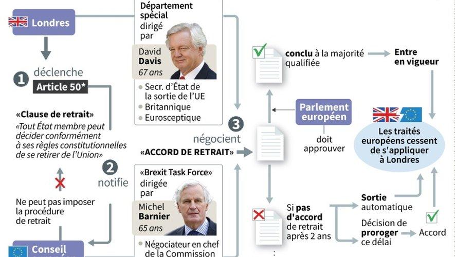 Schéma du mécanisme du retrait unilatéral de l'UE, que compte déclencher Royaume-UNI avant fin mars 2017
