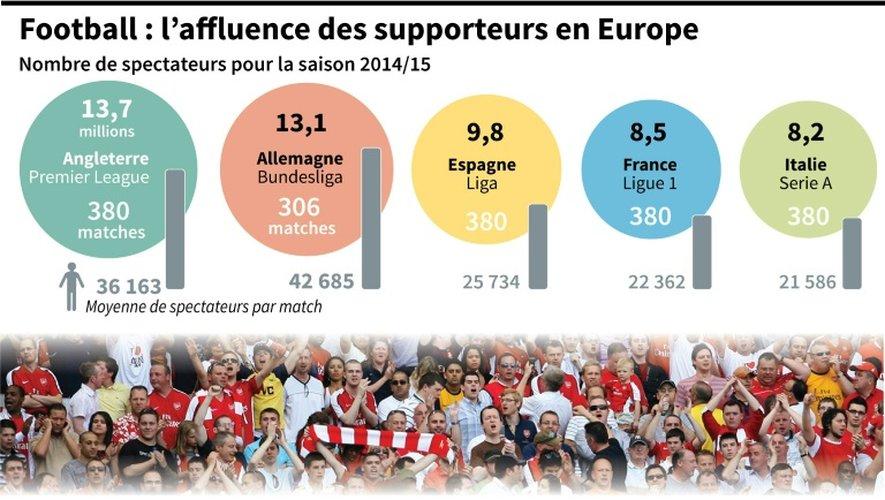 Foot: l'affluence des supporteurs en Europe