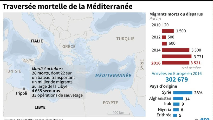 Traversée mortelle de la Méditerranée