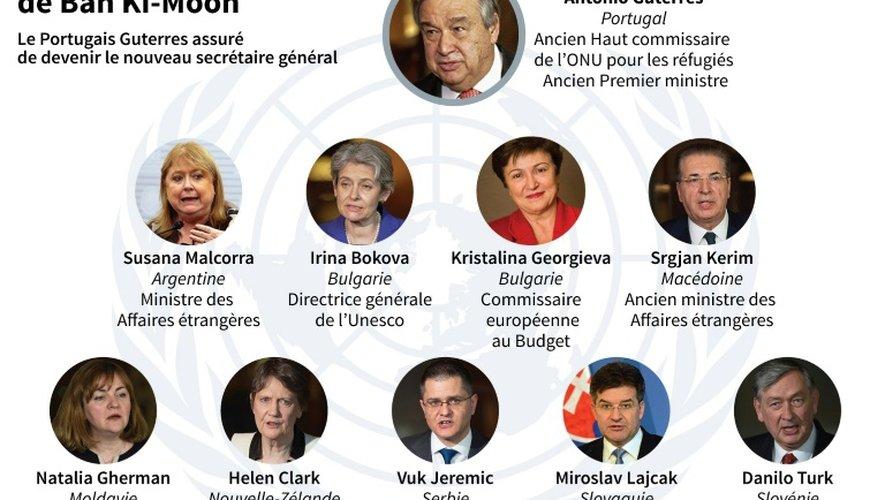 Antonio Guterres assuré de devenir le nouveau chef de l'ONU