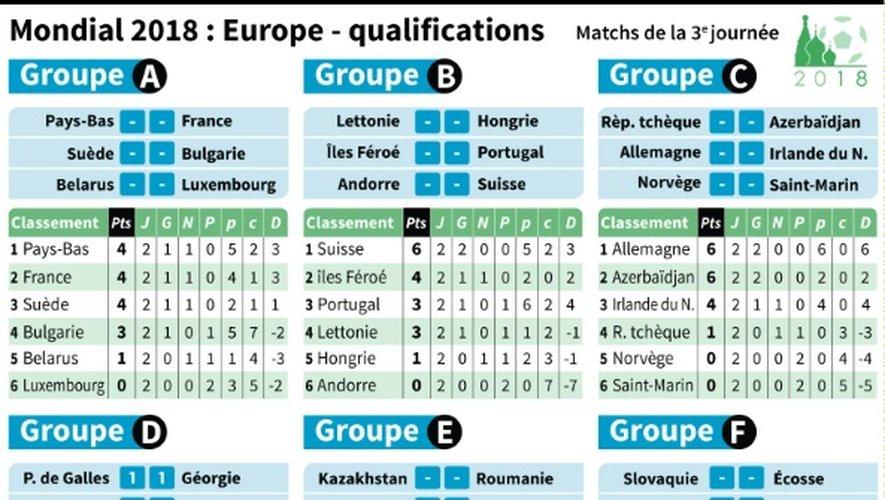Foot/Mondial2018/Europe/Qualifications 3e journée