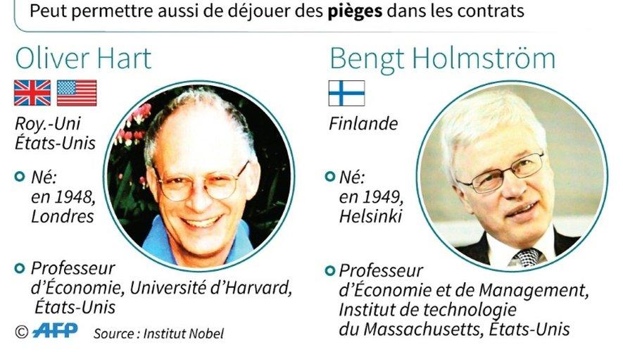 Prix Nobel d'Economie