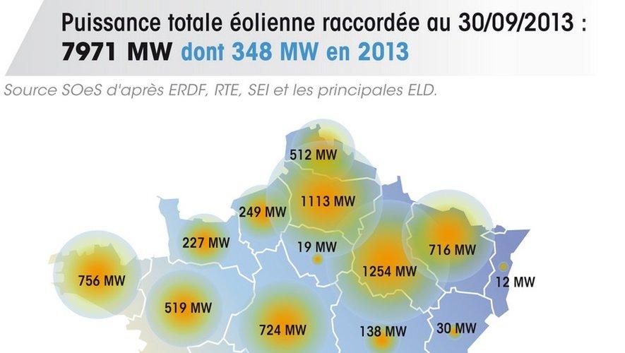 L'éolien accélère en Aveyron