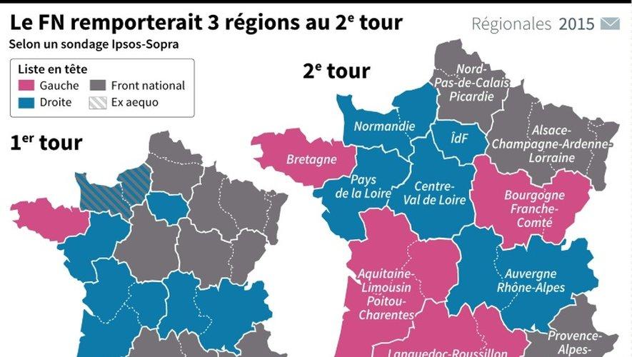 Régionales: le FN donné gagnant au second tour dans trois régions