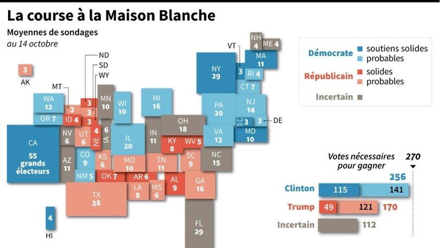 Carte des Etats-Unis et des tendances de vote au 14 octobre par Etat selon une moyenne des sondages d'opinion