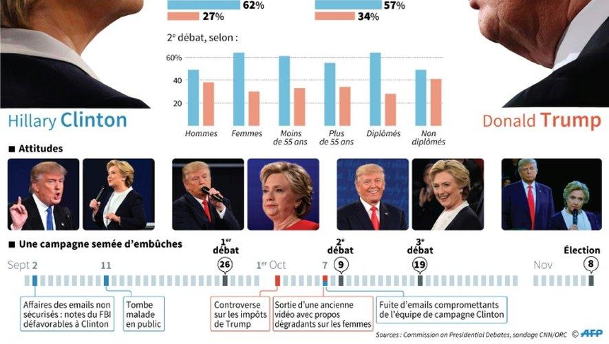 Trump vs Clinton: le 3e débat télévisé