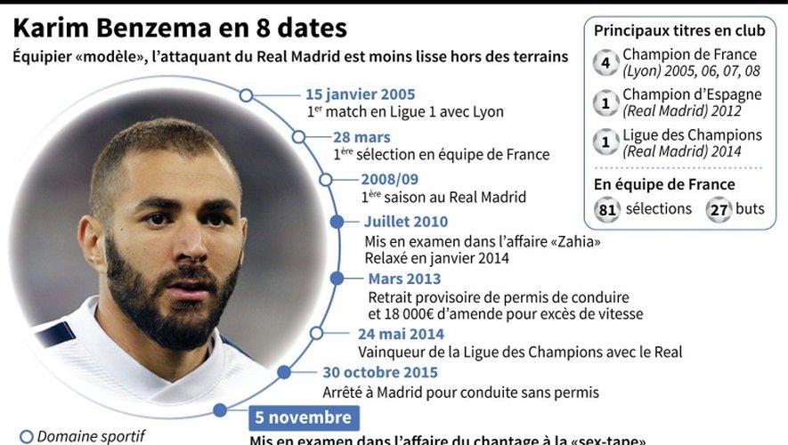 Karim Benzema en 8 dates