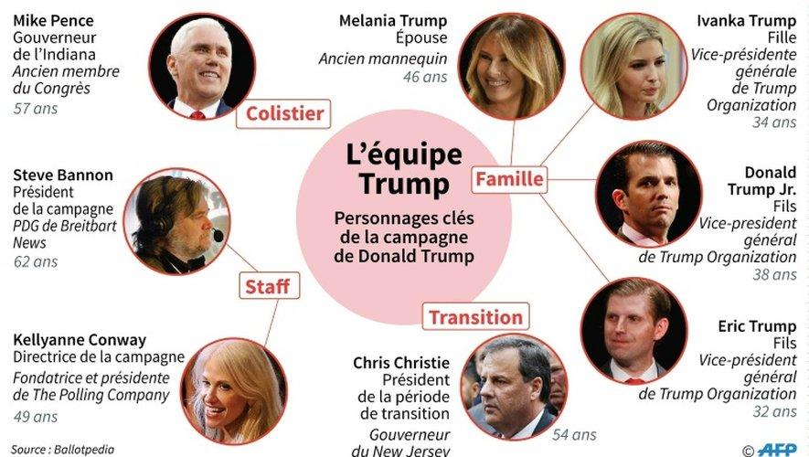 L'équipe Trump