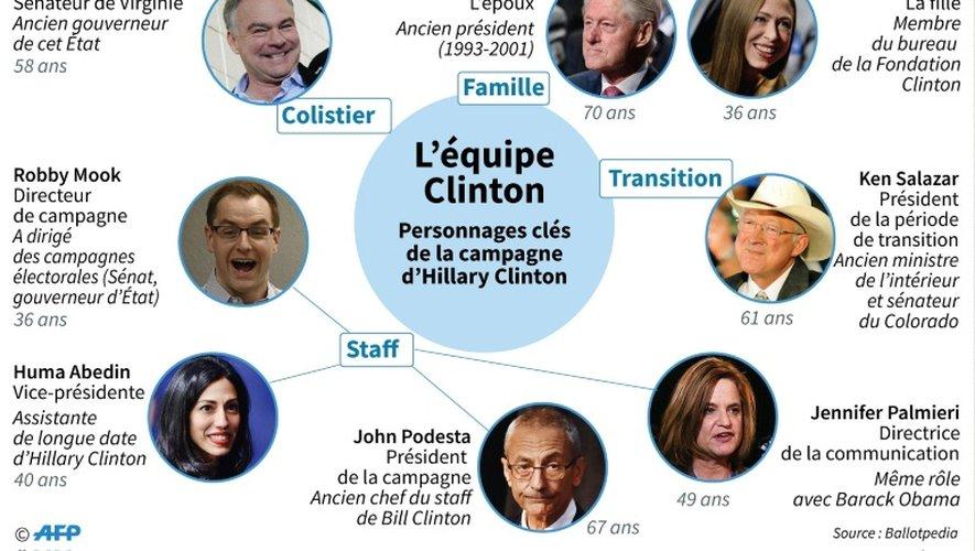 L'équipe Clinton