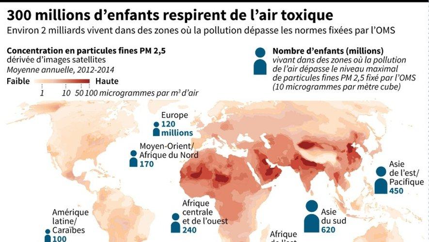 300 millions d'enfants respirent de l'air toxique