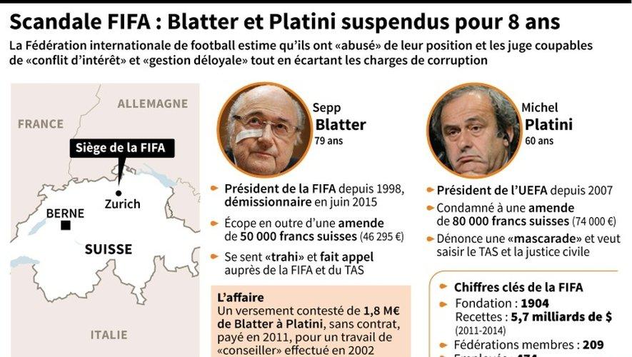 Scandale Fifa: Joseph Blatter et Michel Platini suspendus pour 8 ans