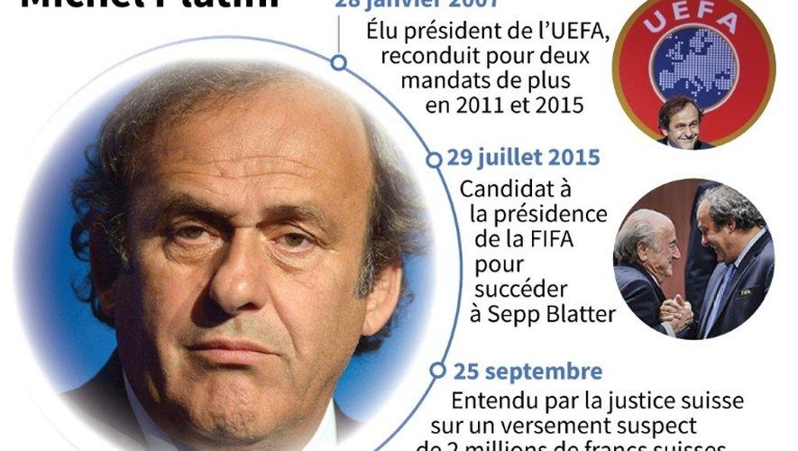 Biographie de Michel Platini en tant que dirigeant du football