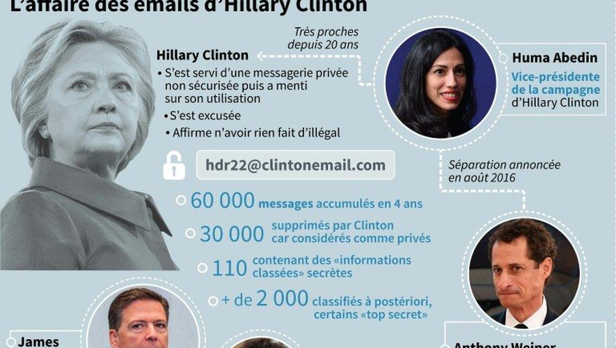 L'affaire des emails d'Hillary Clinton