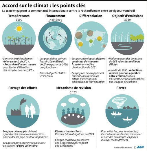 Accord sur le climat : points clés
