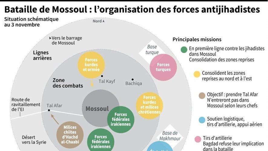 Bataille de Mossoul : l'organisation des forces antijihadistes
