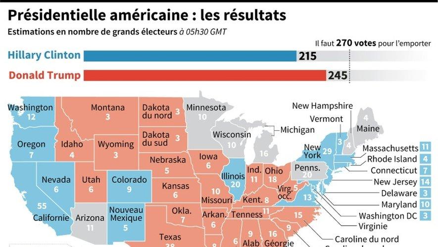 Présidentielle américaine : les résultats
